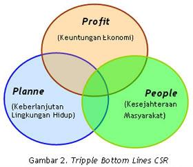 pentingnya, manfaat, Corporate Social Responsibility, csr